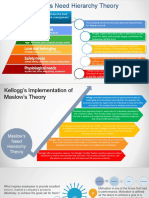 Intro  and Maslow Need Theory.pptx