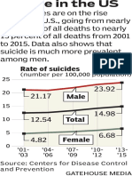 National suicide rate