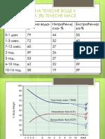 Metabolizam Vode i Elektrolita 2. Nedelja