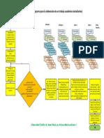Flujograma para la elaboración de un trabajo académico