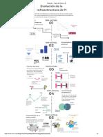 infografía-evolución de la infraestructura IT