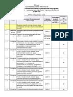 Отчёт по выполнению муниципальным районом соглашения между Министерством образования области и администрацией муниципалитета