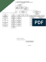 Bagan Organisasi Tata Kerja Puskesmas (1)(1)