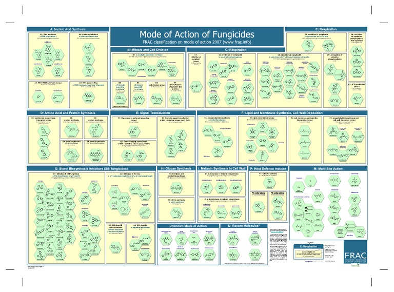 Fungicide Classification Chart