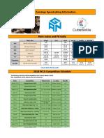 Feliks Zemdegs Speedcubing Info.pdf