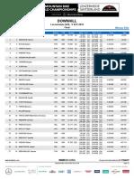 DH Elite Men Worlds 2018 Finals Results
