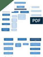Diseño Funcional de La Evaluación