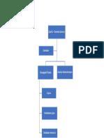 Organigrama de una Pyme