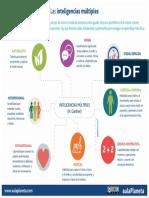 Infografía sobre Inteligencias Múltiples.pdf