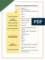 ZONIFICACIÓN-DE-LAS-AREAS-DE-PLANTA (1).docx emy.docx