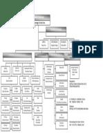 Tugas Dan Fungsi Dalam Struktur Organisasi
