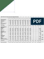 Budget Summary 2010