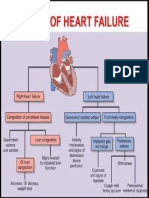 Types of Heart Failure.pdf