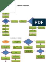 Diagrama de Compras