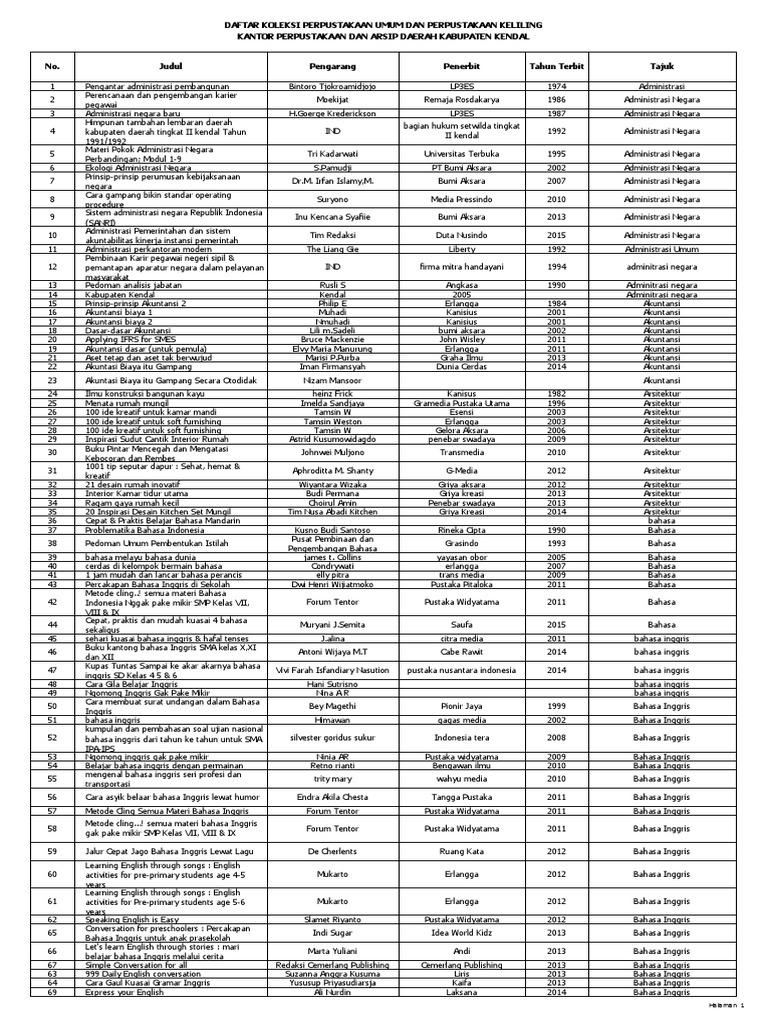 Daftar Koleksi Perpustakaan Kabupaten Kendal