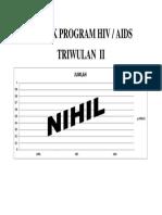 Grafik Program Hiv