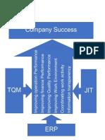 Company Success