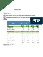 Exportaciones de Arequipa 2014 - 2017