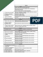 Lista de Categorias Para La Idenificacion de Peligros