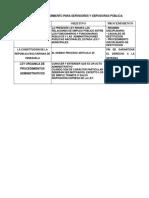 Leyes en Los Procedimientos Administartivos ADMINISTRATIVOS