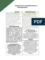 Cuadro Comparativo de La Deforestacion y Reforestacion