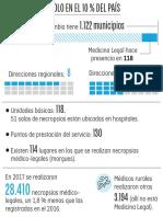Medicina Legal solo en el 10 % del país
