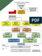 Struktur Organisasi 2018_2019