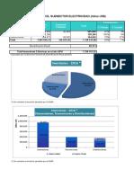 Capitulo 8 Inversiones en El SE 2016
