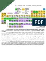 Tabela Periódica e o Origem de Cada Elemento.