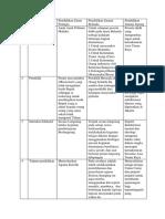 Tugas Tabel Perbandingan Pendidikan Zaman Kolonial