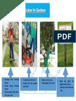5 Top Risks - Pleret Site - Gardener