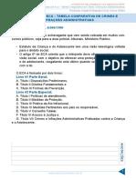 Aula-01-estrutura-do-eca-tabela-comparativa-de-crimes-e-infracoes-administrativas.pdf