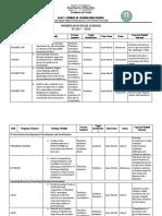 SocScie Workplan SY 2017-2018
