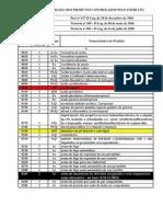 Lista Produtos Control a Dos Exercito
