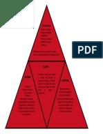 Triangulo de Gestion