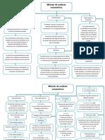 Metodo de Analisis Volumetric