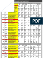 Tabla equivalencias Lubricantes.pdf