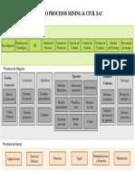 Mapa de Procesos Constructora