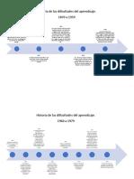 Linea de Tiempo de La Historia de Las Dificultades Del Aprendizaje