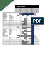 Preliminary Data Screening (Metro Sites) 050718