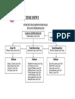 Struktur Perawatan
