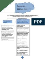 Mapa Conceptual Resolucion 2692 Del 2010