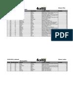 Rangliste European 4Cross Series #11 - 4Cross Leibstadt (Schweiz)