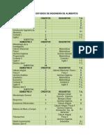 Plan de Estudios de Ingeniería de Alimentos