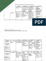 Rúbrica para corregir informes de laboratorio RO