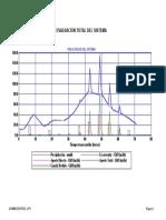 Informe Grafico Sistema Total