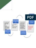 Diagrama de Flujos - Sales Básicas
