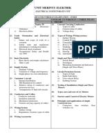 Syllabus for Wireman Examination - 07.2015