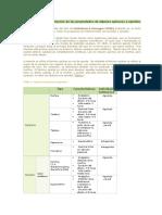 Definición y Descripción de Las Propiedades de Algunos Opiáceos y Opioides
