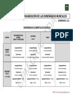 Estructura de Los Estudios Musicales Lea (1)